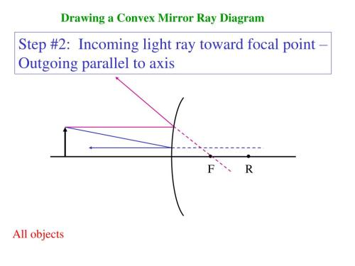 small resolution of drawing a convex mirror ray diagram step