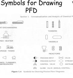 ppt bioprocess diagrams including pfd and p id powerpoint presentation id 6784573 [ 1024 x 768 Pixel ]