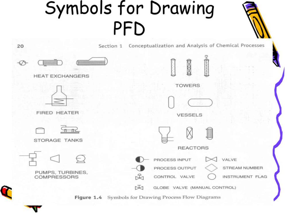 medium resolution of ppt bioprocess diagrams including pfd and p id powerpoint presentation id 6784573