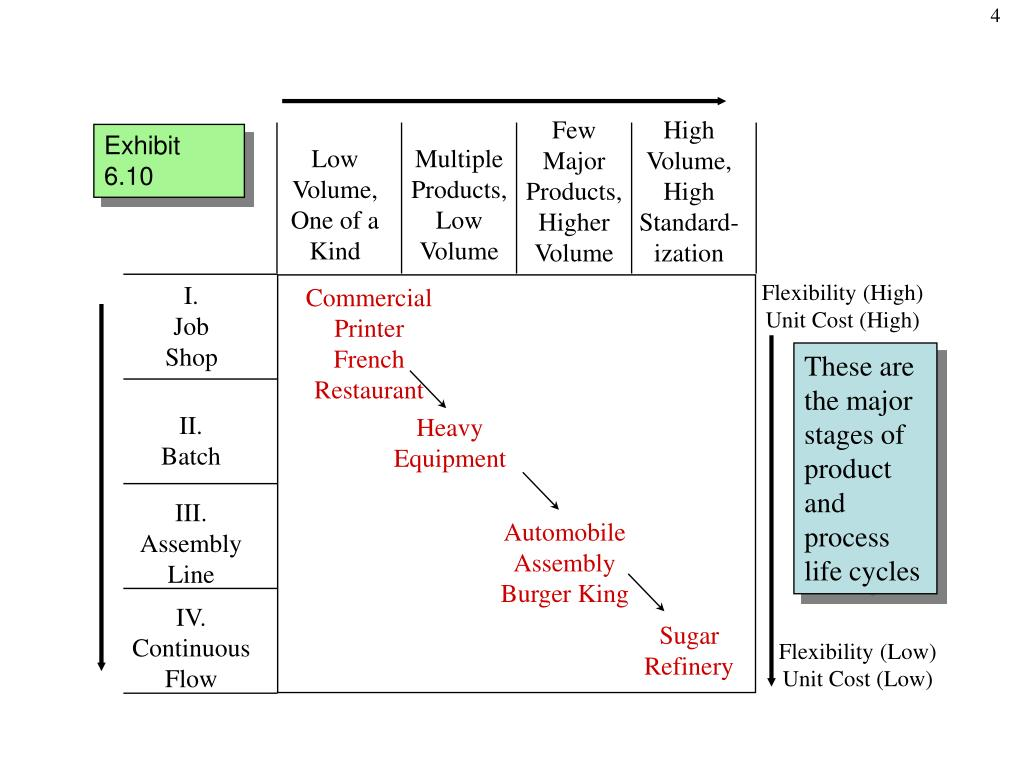 hight resolution of few major products