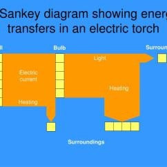 Energy Transfer Diagram For A Torch Ba Falcon Premium Sound Wiring Ppt Transfers In An Electric Powerpoint Presentation Sankey Showing