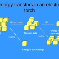 Energy Transfer Diagram For A Torch Chloride Ion Ppt Transfers In An Electric Powerpoint Presentation