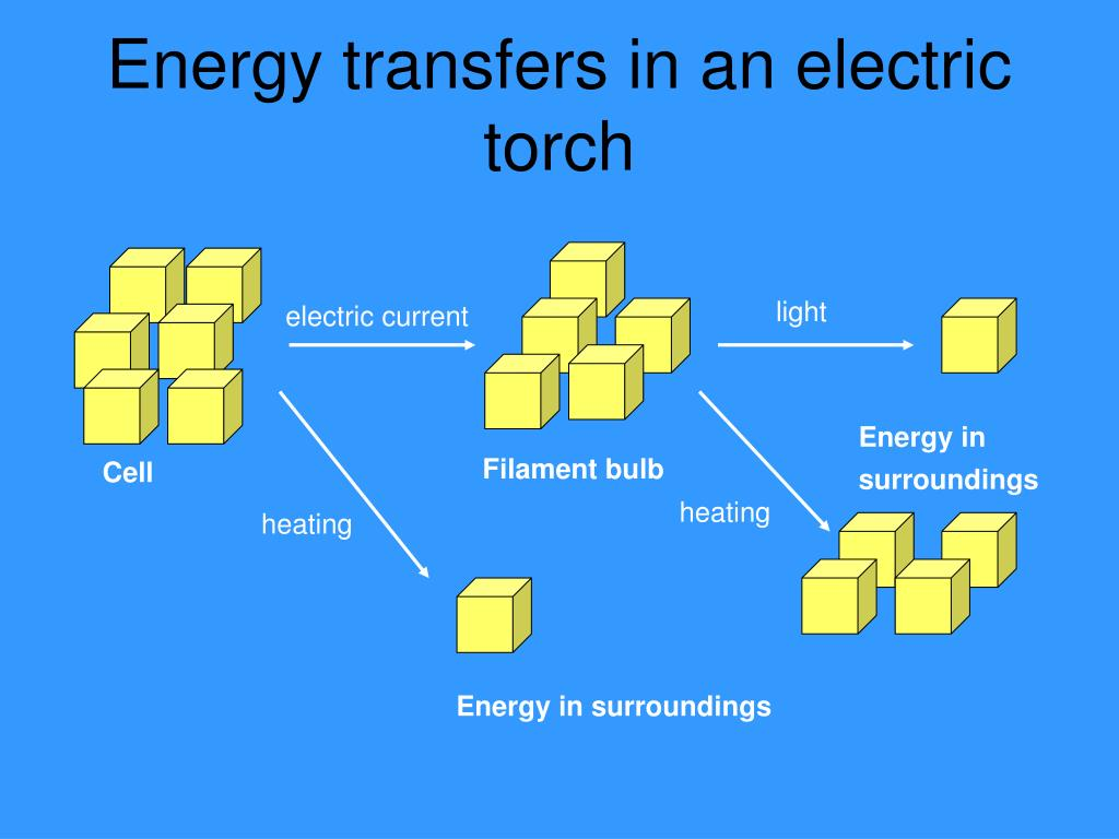 energy transfer diagram for a torch how to hook up water softener ppt transfers in an electric powerpoint presentation