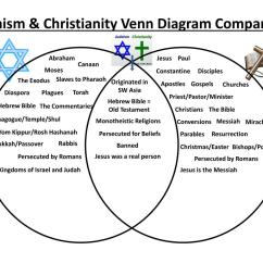 Christianity Vs Islam Venn Diagram Ignition Switch And Obd Live Data Ppt Judaism Comparison Powerpoint Presentation