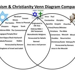 Hinduism Vs Buddhism Venn Diagram Web Graphic Organizer Ppt - Judaism & Christianity Comparison Powerpoint Presentation Id:6810040