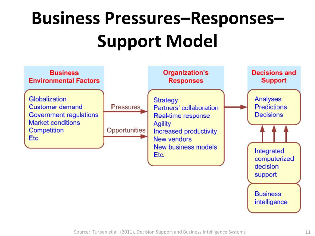 PPT - Business Intelligence 商業智慧 PowerPoint Presentation, free download - ID:6820460