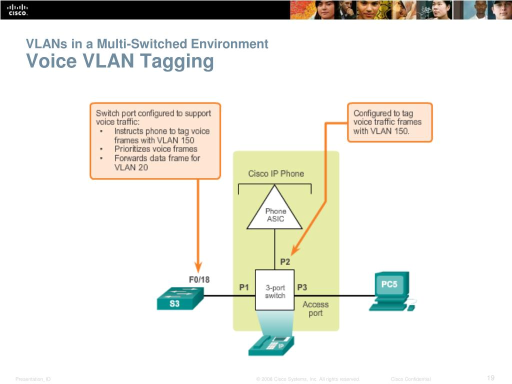 PPT - Chapter 3: VLANs PowerPoint Presentation. free download - ID:6829590