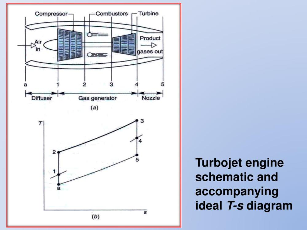 medium resolution of gas turbines for aircraft propulsion turbojet engine schematic and accompanying ideal t s diagram