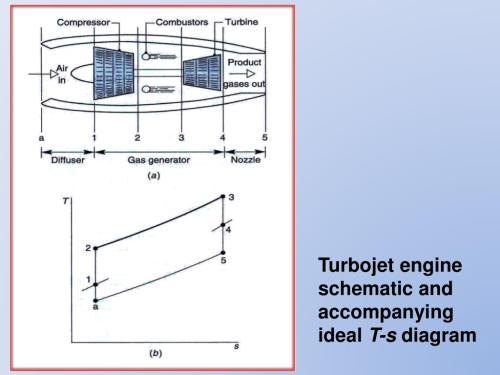 small resolution of gas turbines for aircraft propulsion turbojet engine schematic and accompanying ideal t s diagram