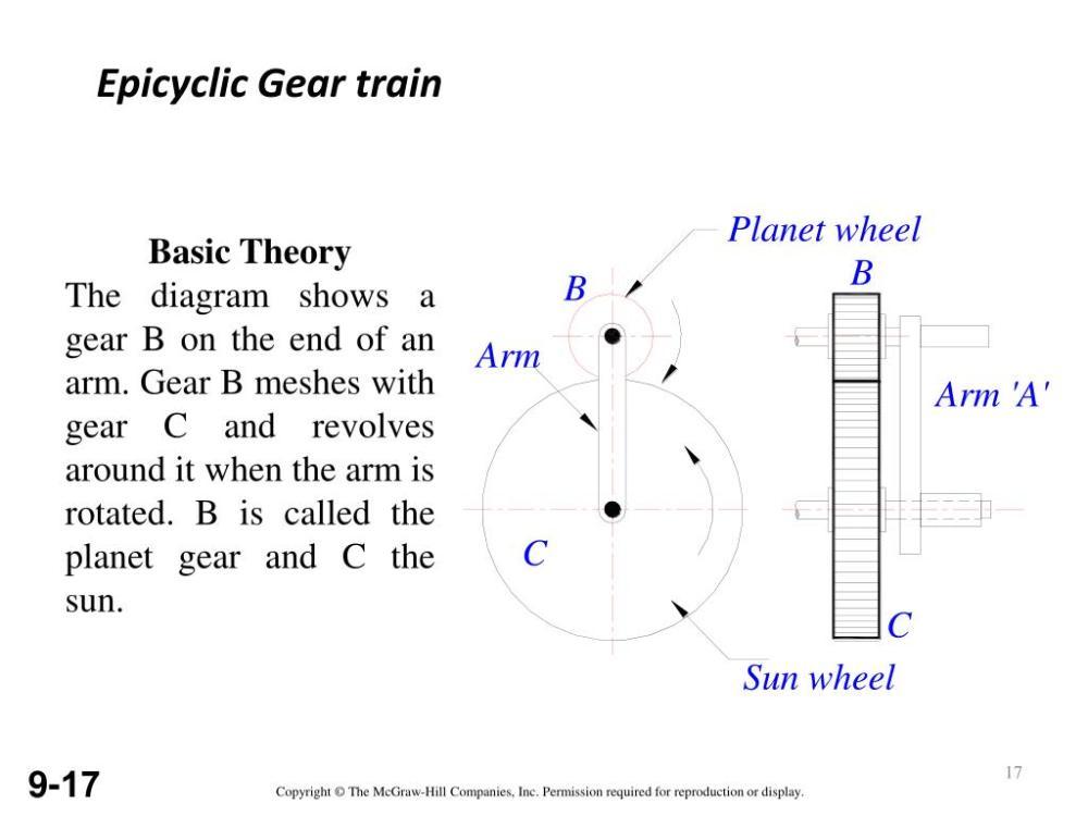 medium resolution of epicyclic gear train basic theory the diagram