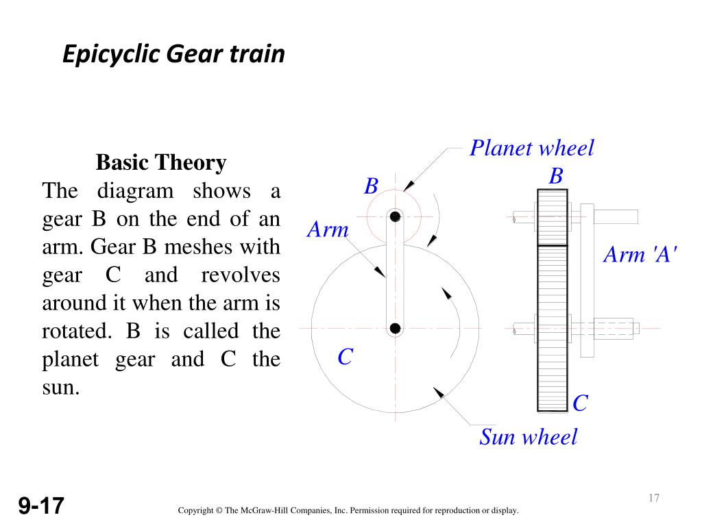 hight resolution of epicyclic gear train basic theory the diagram