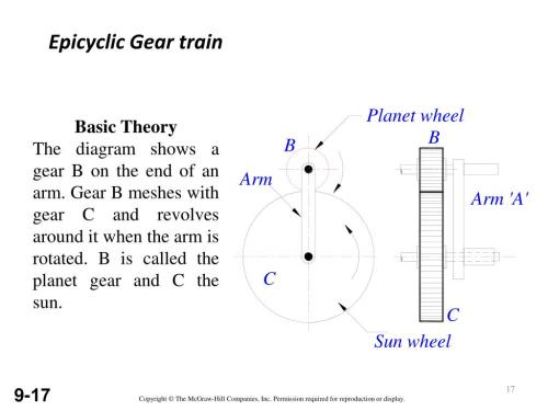 small resolution of epicyclic gear train basic theory the diagram