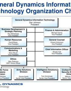 Ppt general dynamics information technology anization chart also photos in the word rh imagenrn