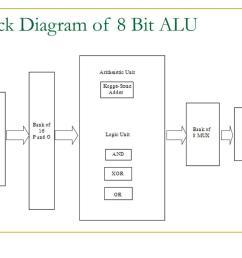 arithmetic logic unit diagram [ 1024 x 768 Pixel ]