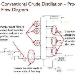 conventional crude distillation process flow diagram steam  [ 1024 x 768 Pixel ]