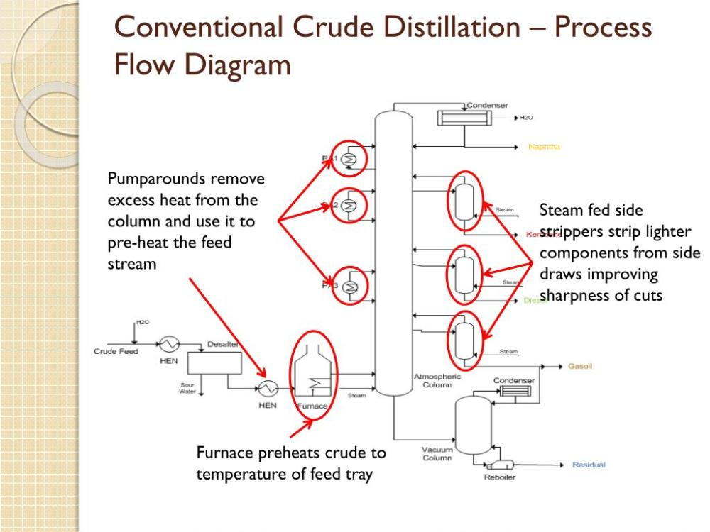 medium resolution of conventional crude distillation process flow diagram steam