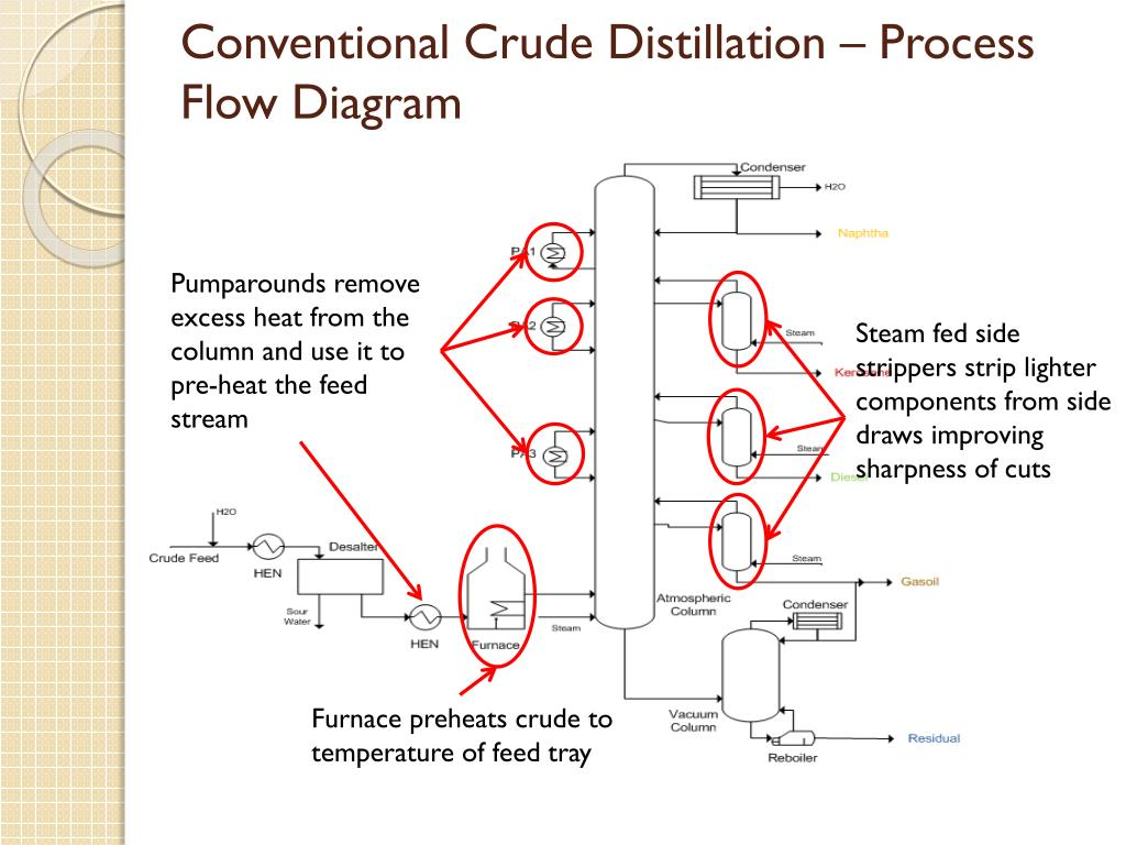 hight resolution of conventional crude distillation process flow diagram steam