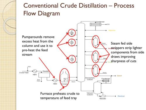 small resolution of conventional crude distillation process flow diagram steam