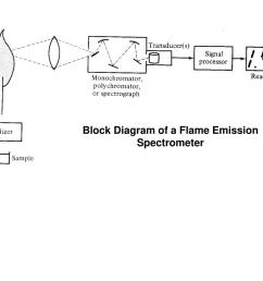 block diagram of a flame emission spectrometer [ 1024 x 768 Pixel ]