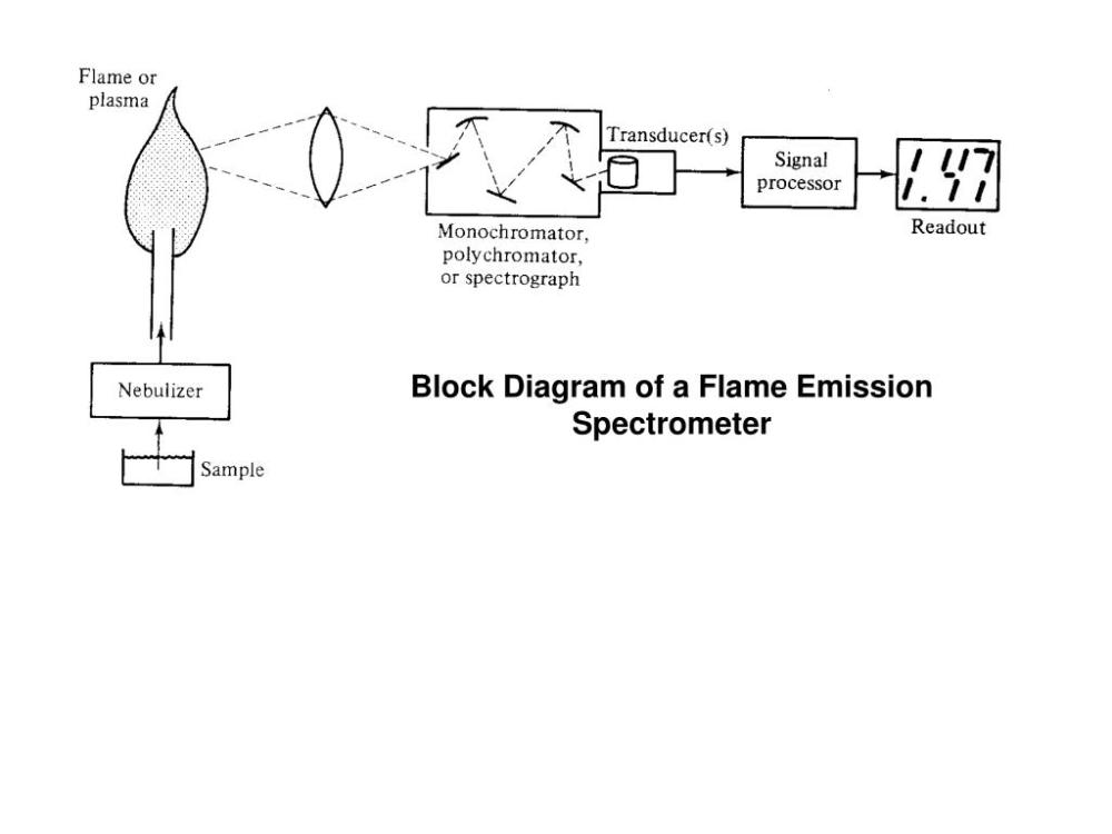 medium resolution of block diagram of a flame emission spectrometer
