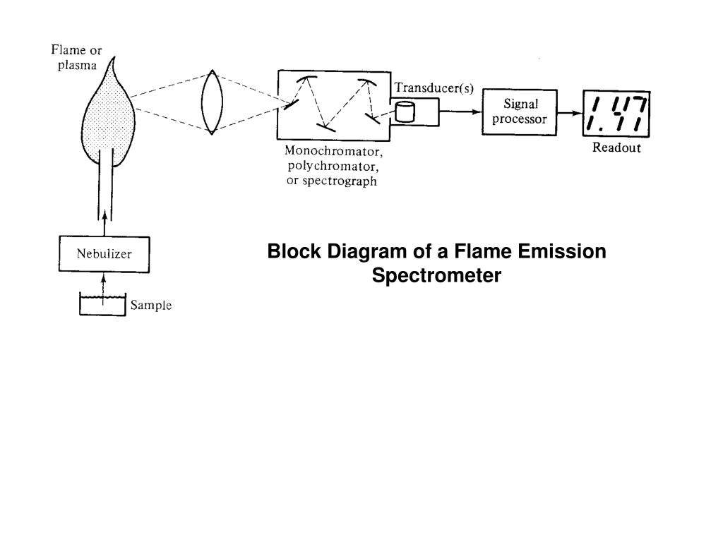 hight resolution of block diagram of a flame emission spectrometer