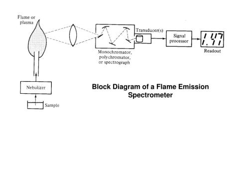 small resolution of block diagram of a flame emission spectrometer