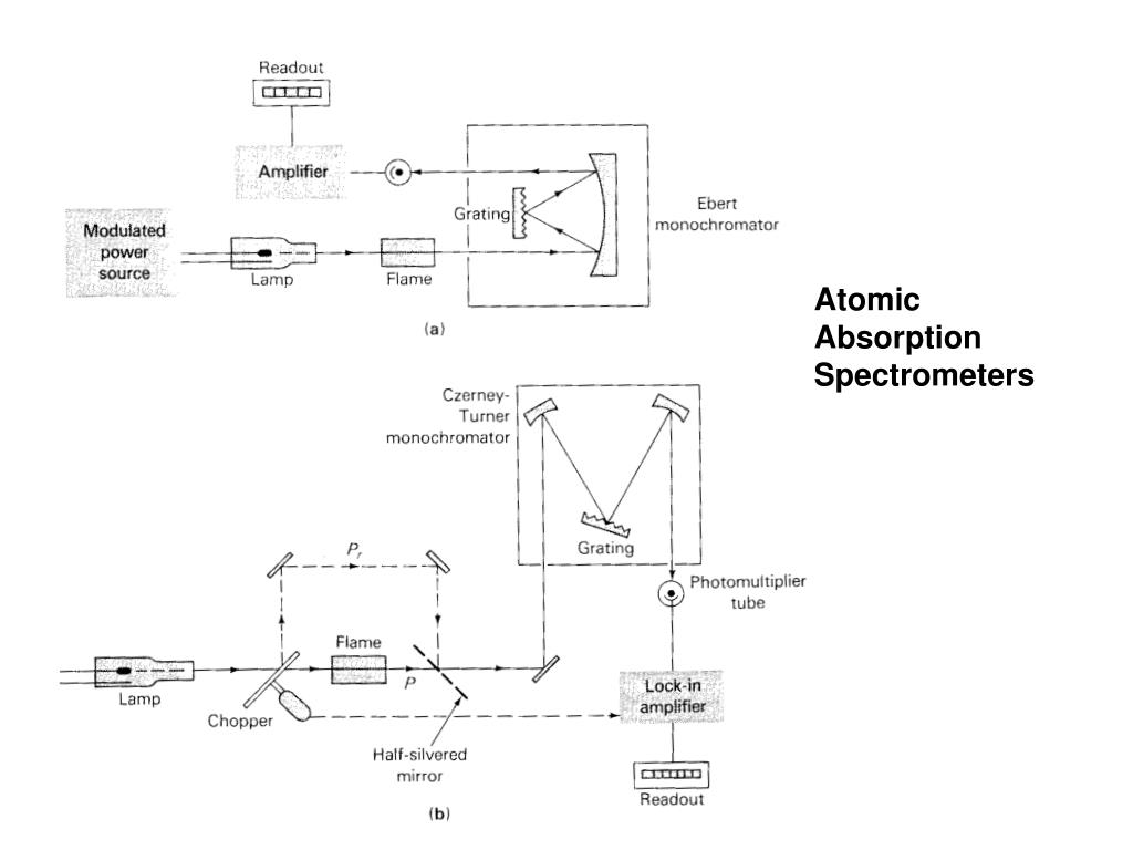 hight resolution of atomic absorption spectrometers