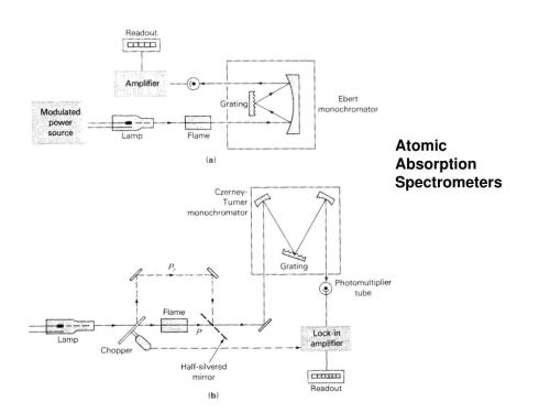 small resolution of atomic absorption spectrometers