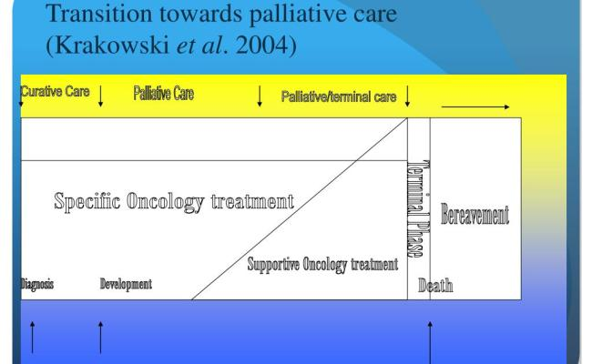 Ppt Palliative Care In Heart Failure Reflections On The