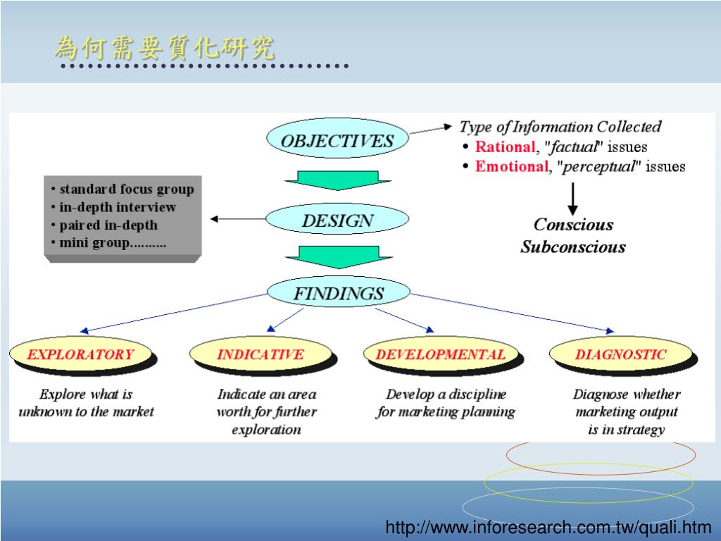 PPT - Scientific research PowerPoint Presentation, free download - ID:6920143