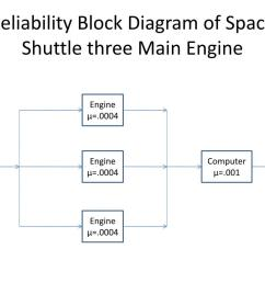 reliability block diagram of space shuttle three main engine powerpoint ppt presentation [ 1024 x 768 Pixel ]