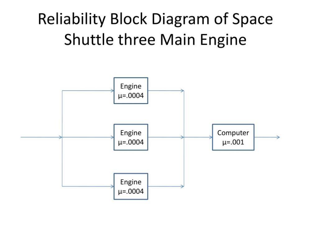 medium resolution of reliability block diagram of space shuttle three main engine powerpoint ppt presentation