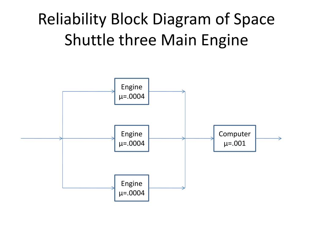 hight resolution of reliability block diagram of space shuttle three main engine powerpoint ppt presentation