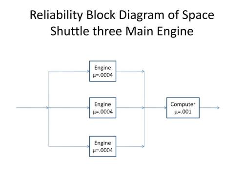 small resolution of reliability block diagram of space shuttle three main engine powerpoint ppt presentation