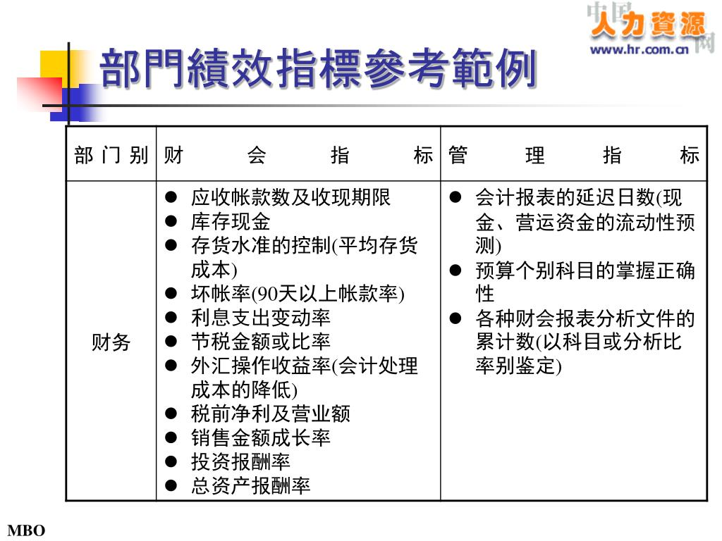 PPT - 績效目標設定 PowerPoint Presentation, free download - ID:6943738