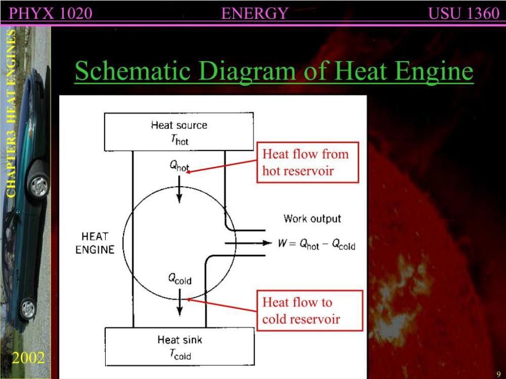 medium resolution of diagram of heat engine