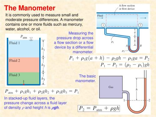 small resolution of the manometer
