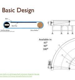 in 45 90 180 http www conveyor belts co uk images belt conveyor diagram big jpg http www oprema vrbovec hr transp komadni bclcurve htm [ 1024 x 768 Pixel ]