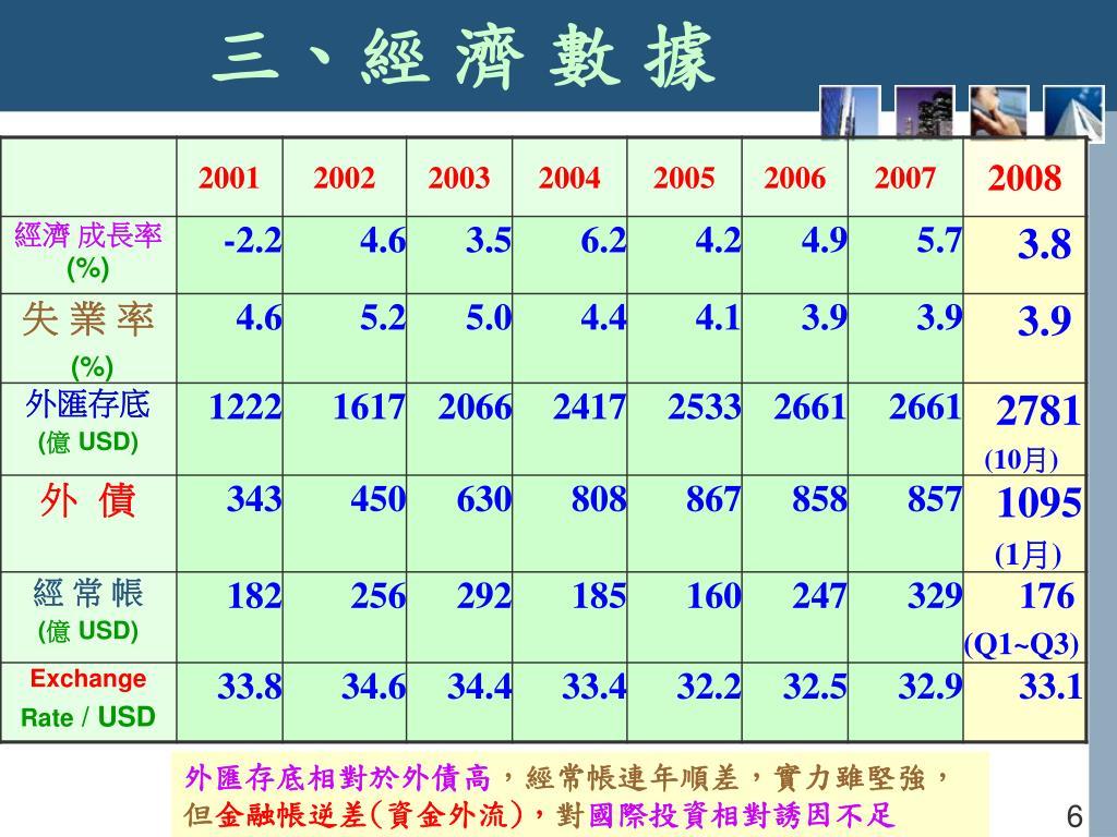 PPT - 臺灣房地產趨勢 與 地政士未來發展 PowerPoint Presentation - ID:6979267