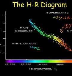 hr diagram of ursa major wiring diagram datasource hr diagram of ursa major [ 1024 x 768 Pixel ]