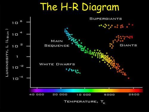 small resolution of hr diagram of ursa major wiring diagram datasource hr diagram of ursa major