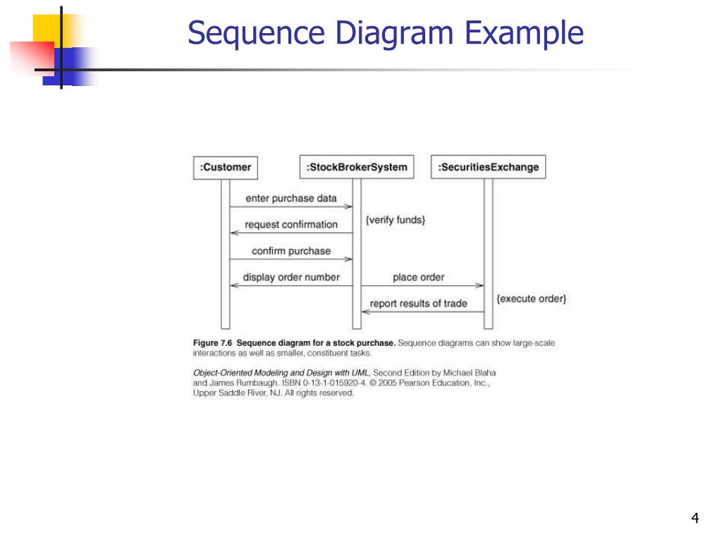 hight resolution of sequence diagram example