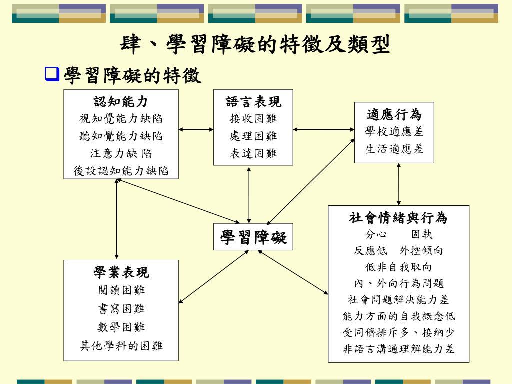 PPT - ~~ 學習障礙 ~~ PowerPoint Presentation, free download - ID:7030581