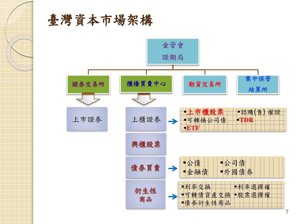 PPT - 櫃檯買賣市場介紹 及 本國企業上 ( 興 ) 櫃簡介 PowerPoint Presentation - ID:7036923