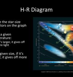 h r diagram notice the star size  [ 1024 x 768 Pixel ]