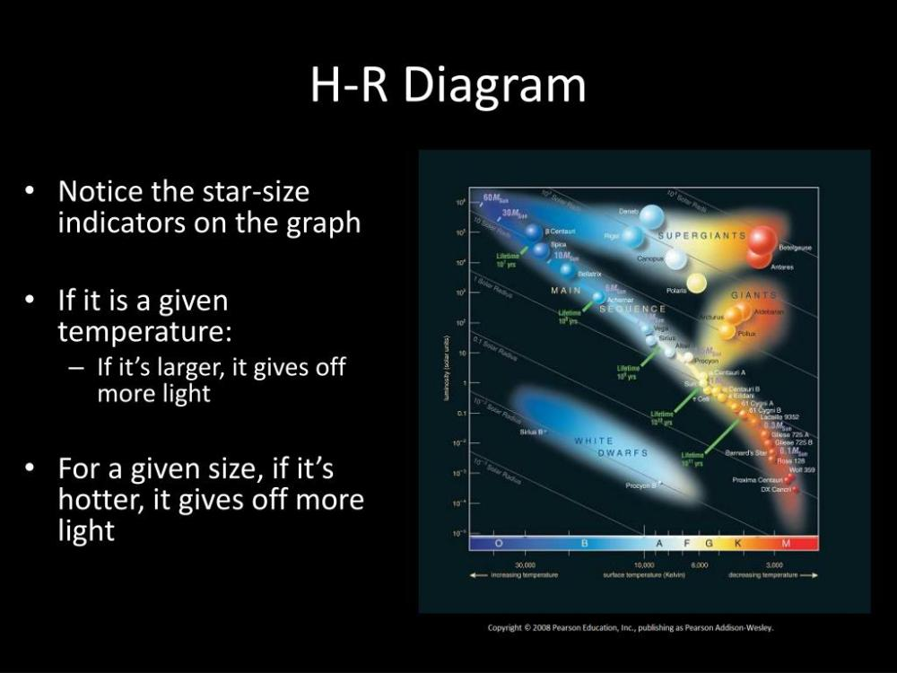 medium resolution of h r diagram notice the star size