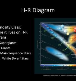 h r diagram luminosity class where it lives on h r diagram i supergiants iii giants v main sequence stars vii white dwarf stars [ 1024 x 768 Pixel ]