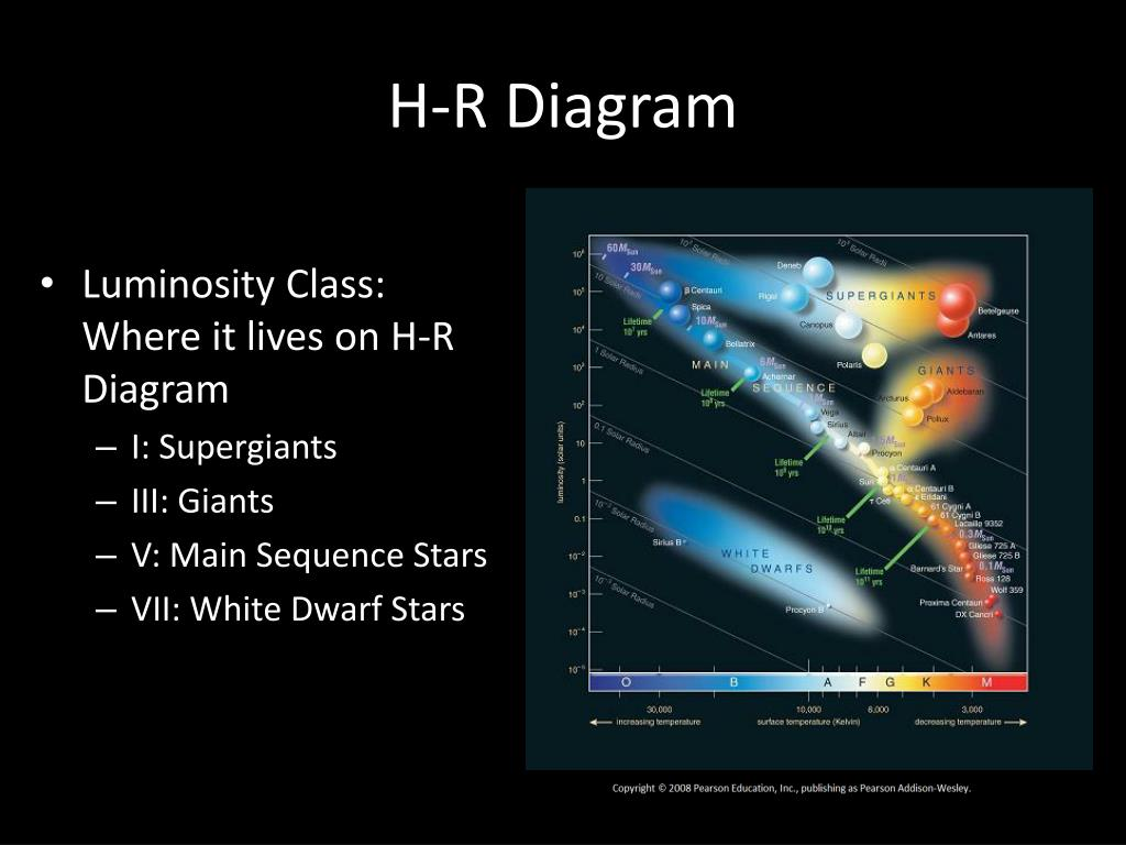 hight resolution of h r diagram luminosity class where it lives on h r diagram i supergiants iii giants v main sequence stars vii white dwarf stars