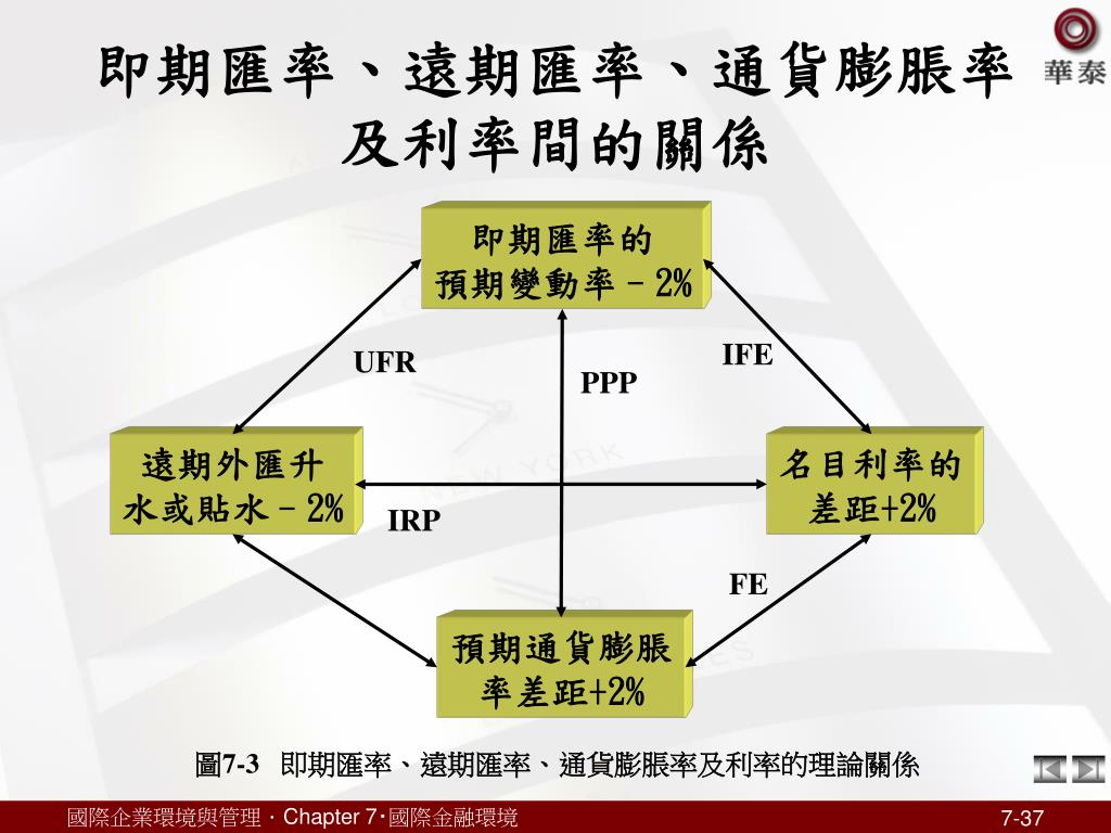 PPT - 國際金融環境 PowerPoint Presentation, free download - ID:7070434