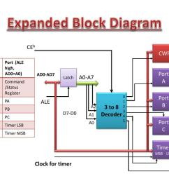 ppt dedicated peripheral interface device introduction to 8255 powerpoint presentation id 7079226 [ 1024 x 768 Pixel ]